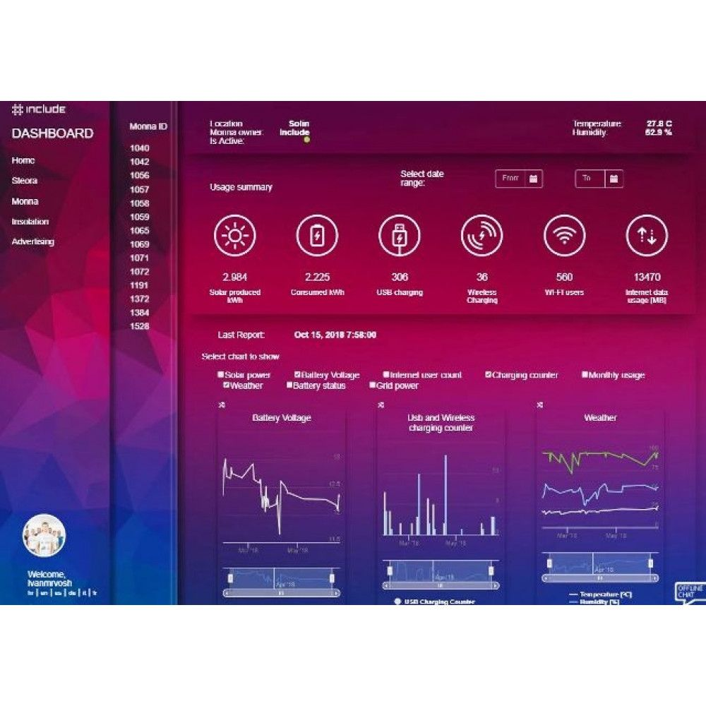 Banc Atelier Cycles Intelligent Monna interface